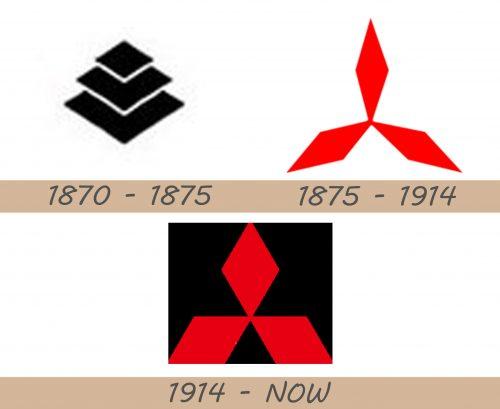 Storia del logo Mitsubishi